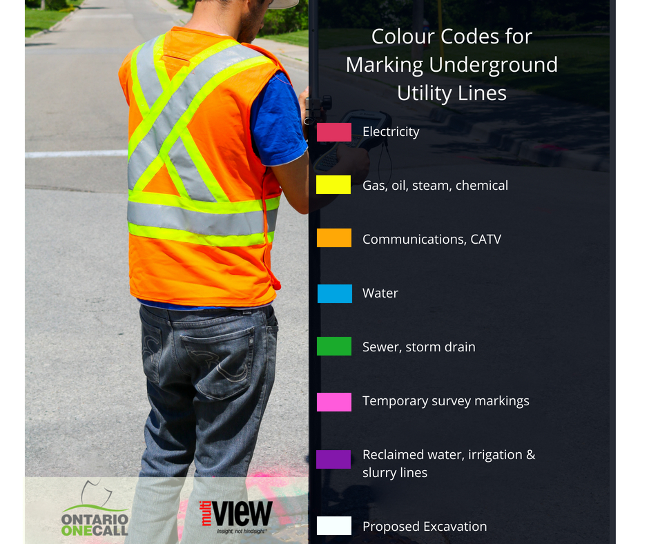 Colour Codes for Marking Underground Utility Lines